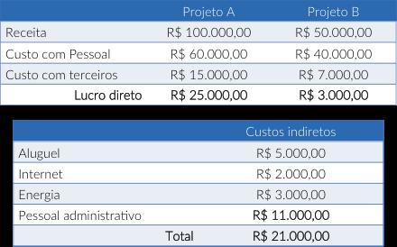 Gerenciamento de custos