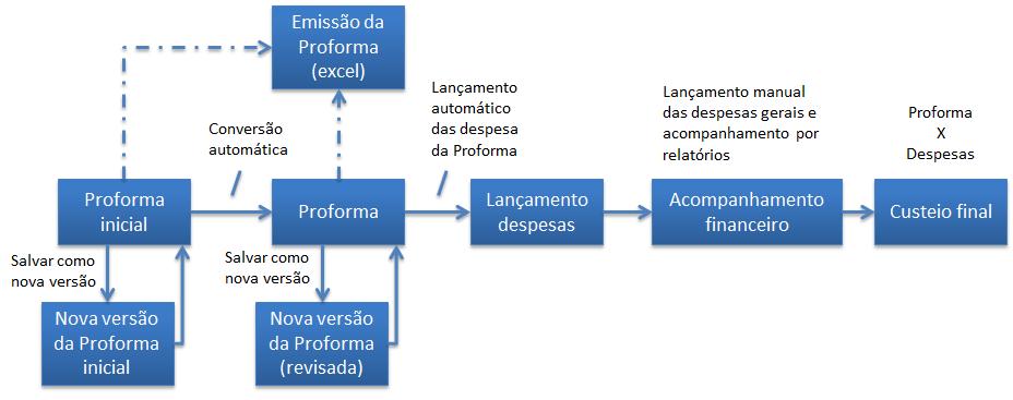 Processo agenciamento maritimo