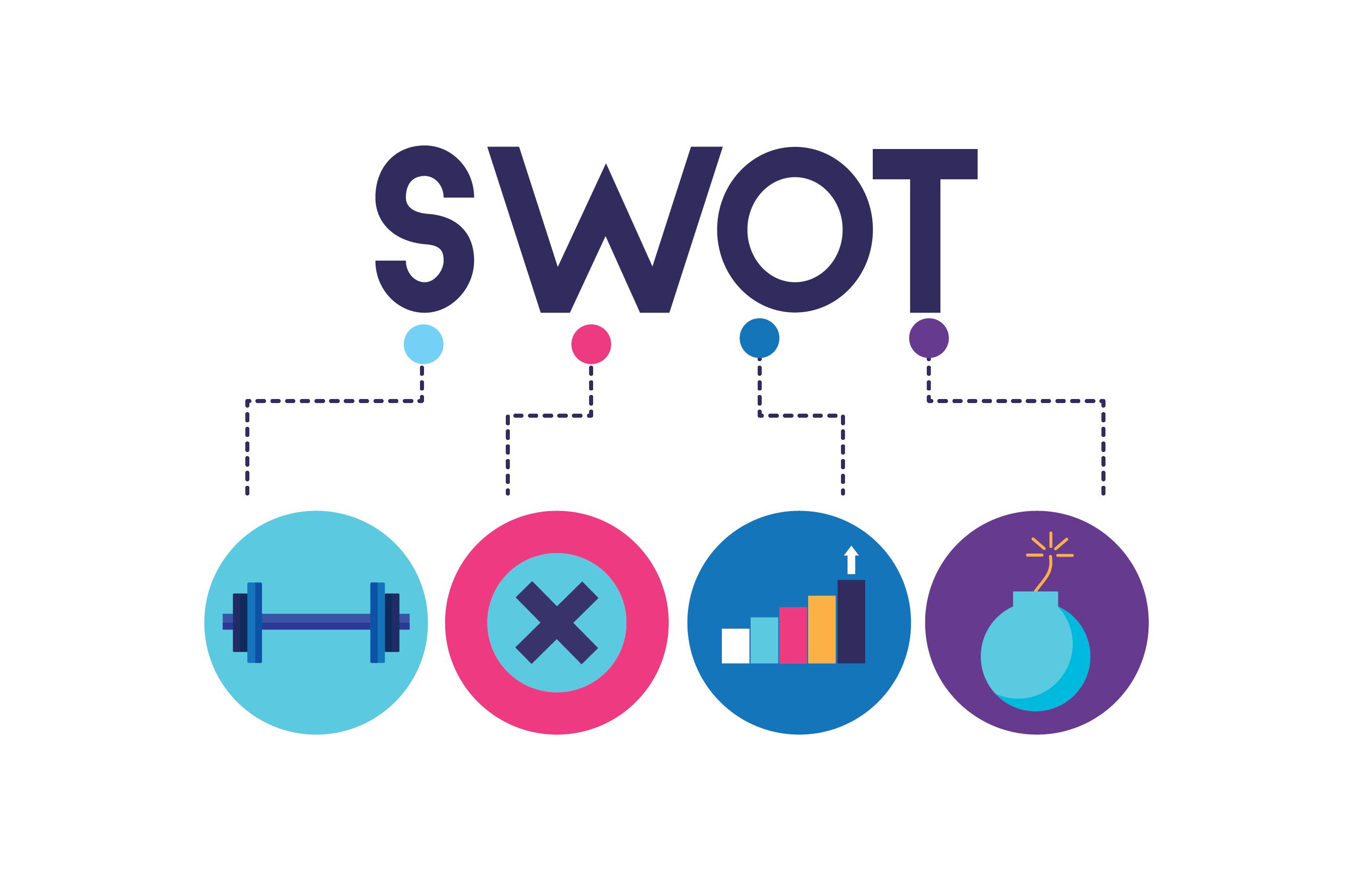 Análise SWOT 2